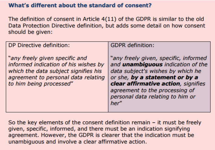 GDPR Standard of Consent
