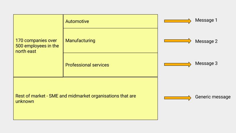 ABM strategy table