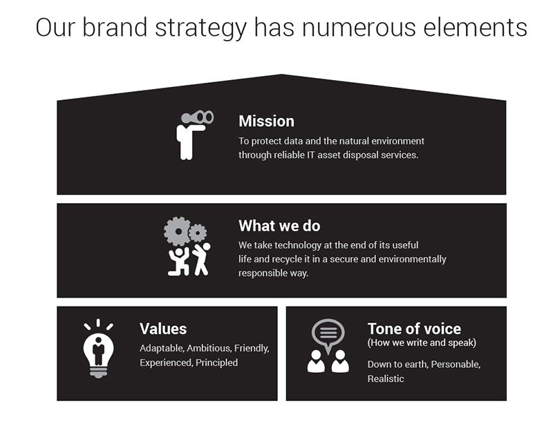 B2B Branding example