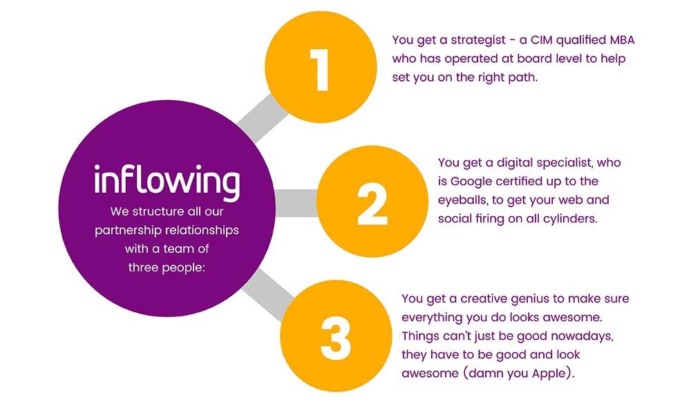 Virtual marketing team diagram