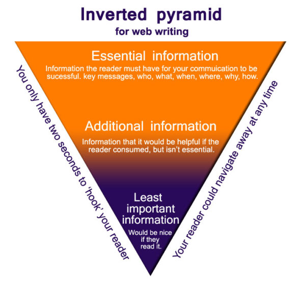 Content writing - Inverted Pyramid of Web Writing
